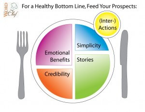 Marketing Plate: The 5 Basic Food Groups
