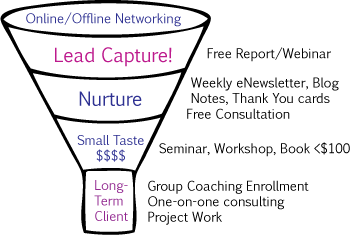 Sample Sales Funnel for a Consultant (created by Tea Silvestre, Word Chef)