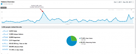 Oct-Nov 2011 site traffic