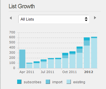 mailing list growth