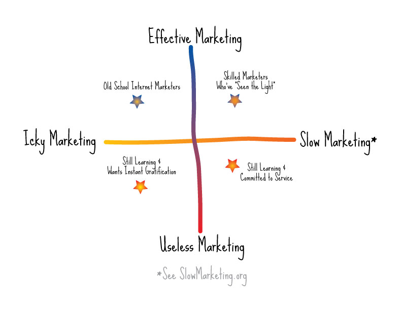 The Marketing Spectrum consists of four quadrants