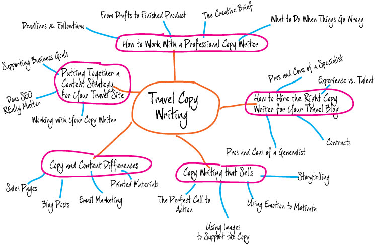 sample-mind-map-content-str