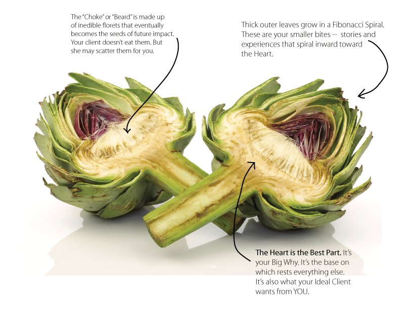 The Artichoke as Symbol for Your Business